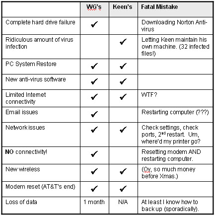 Computer issues chart 2